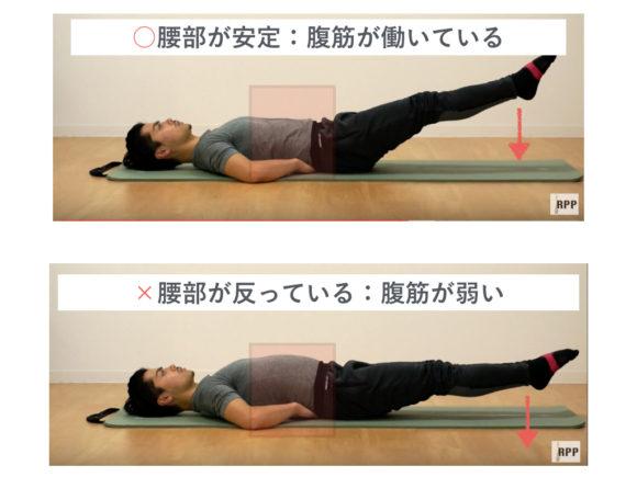 腰が反らないように制御する腹筋