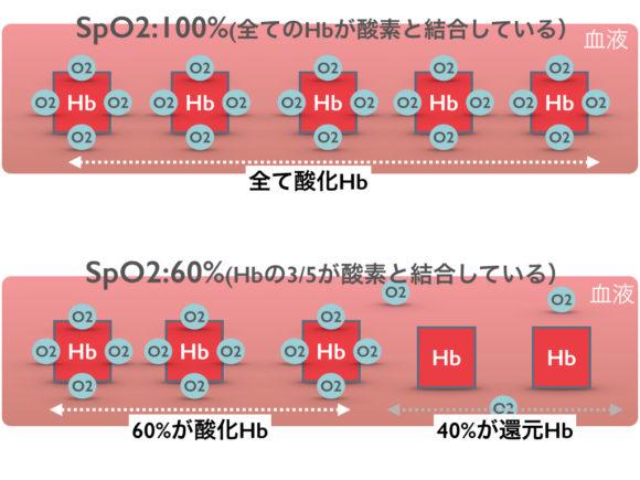 SpO2の高い時と低い時のイメージ図