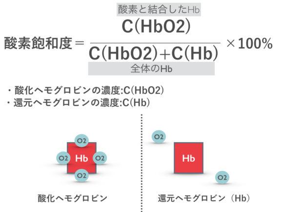 酸素飽和度とヘモグロビン