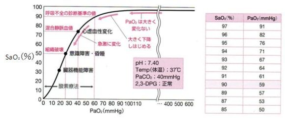 酸素解離曲線