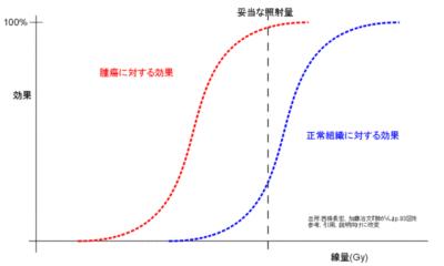 800px-raditaion_effect4tumor_ja