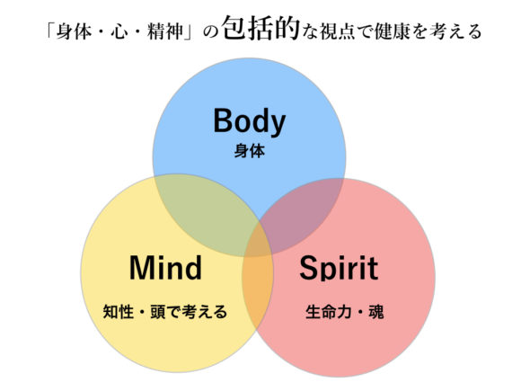 Body・Mind・Spirit